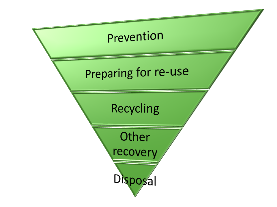 Waste Management Consultancy Diagram